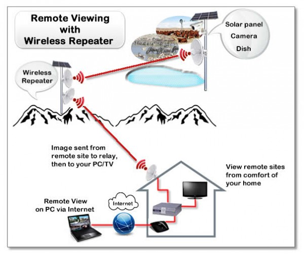 Long range wireless CCTV with repeater | Wireless CCTV
