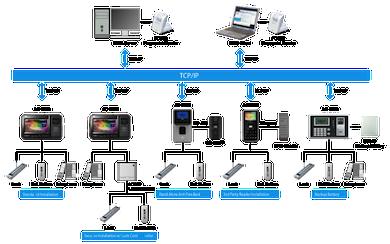 AC 5000RF configuration